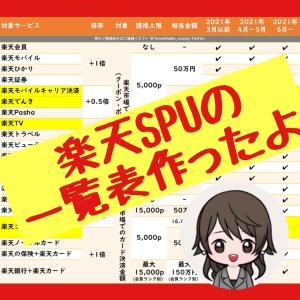 【2021年4月】楽天SPUを解説!/便利な一覧表あり