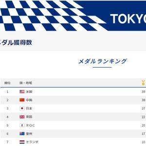 日本のメダル「金」27,総数58 過去最高!