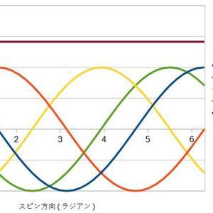ベルの不等式について(4)