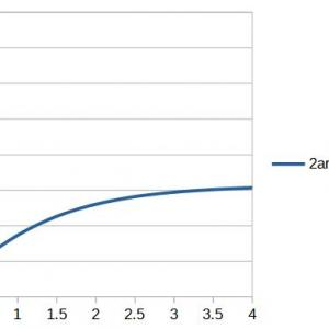 双子のパラドックスの定量的計算について(4)