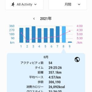 2021年8月の月間走行距離。2年間月間走行距離300km以上を達成。