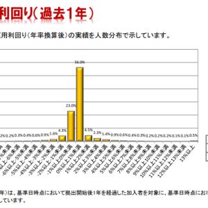 日本人のマネーリテラシー ~確定拠出年金運用報告に見る日本人の投資への理解~