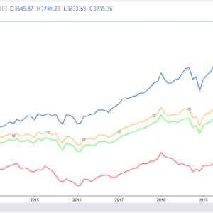 外国株式インデックスファンドのリスクを比較