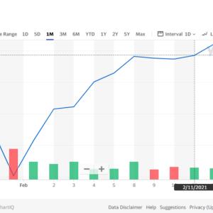 米国株式市場の変化が顕著になってきました!!