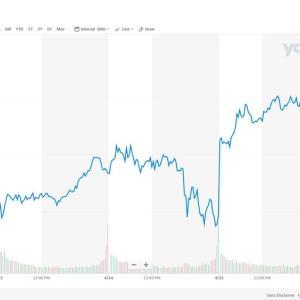 米国株式相場は順調です!!