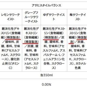 【東京五輪】スポンサーとして酒類販売の独占契約アサヒビール「コメントする立場にない」……パフェです