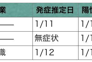 十勝・帯広 コロナウイルス発生状況 1/15