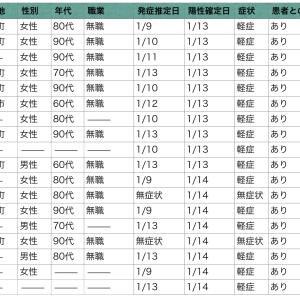 十勝・帯広 コロナウイルス発生状況 1/16