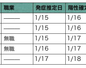 十勝・帯広 コロナウイルス発生状況 1/19