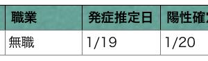 十勝・帯広 コロナウイルス発生状況 1/21