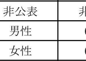 十勝・帯広 コロナウイルス発生状況 1/22