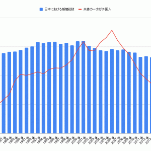 【国際結婚】2006年以降減少も2014に底打ちか?