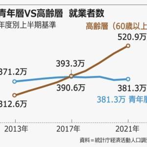 文在寅最大の功績! バ韓国で青年層と高齢層の就業者数が史上初めて逆転していた!!!!!!!