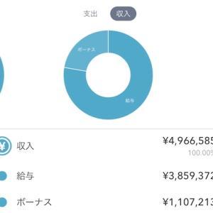 2020年の手取り年収はXXX万円でした。