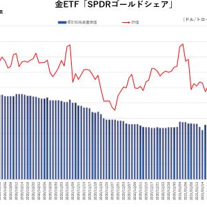 金、ETFは低迷