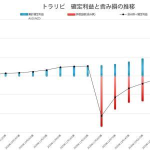 【トラリピ週間利益の報告 】利益額28,160円 2021/1/18~2021/1/23