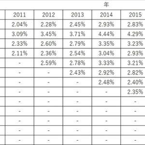 VTの分配金利回りの経年変化(VTの増配について)