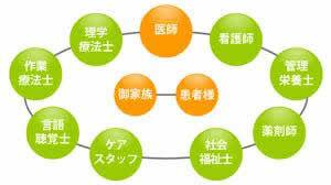 【組織の構図とチームアプローチ ~企業と医療と~】