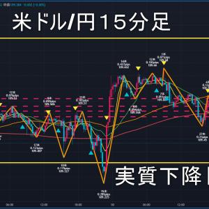 米ドル/円2021年6月11日(金)環境認識