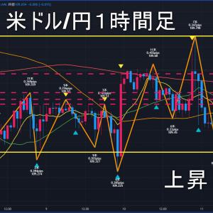 米ドル/円2021年6月14日(月)の見通し