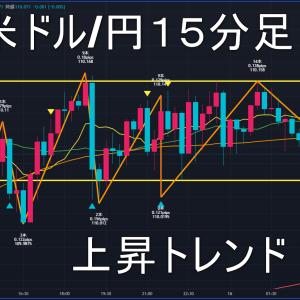 米ドル/円2021年6月16日(水)環境認識