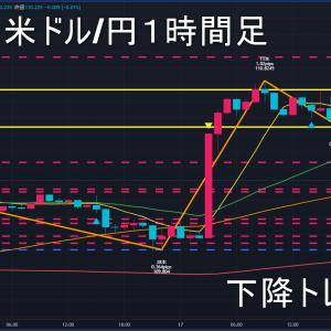 米ドル/円2021年6月18日(金)環境認識