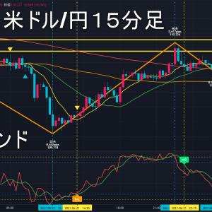 米ドル/円2021年6月22日(火)環境認識