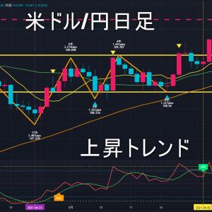 米ドル/円2021年6月23日(水)環境認識