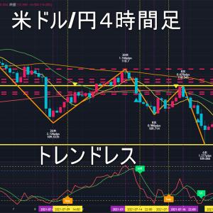 米ドル/円2021年7月26日(月)の見通し