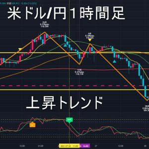 米ドル/円2021年7月29日(木)環境認識
