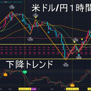 米ドル/円2021年7月30日(金)環境認識