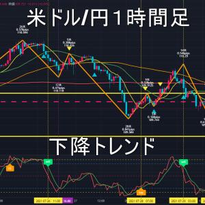 米ドル/円2021年8月2日(月)の見通し