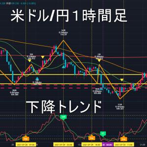 米ドル/円2021年8月3日(火)環境認識
