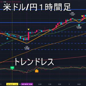 米ドル/円2021年8月12日(木)環境認識