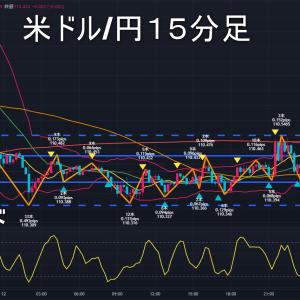 米ドル/円2021年8月13日(金)環境認識
