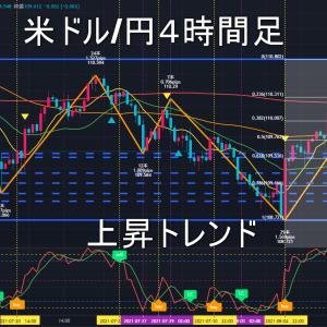 米ドル/円2021年8月16日(月)の見通し