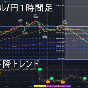 米ドル/円2021年8月17日(火)環境認識