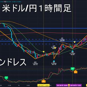 米ドル/円2021年8月20日(金)環境認識