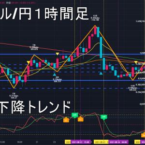 米ドル/円2021年8月25日(水)環境認識