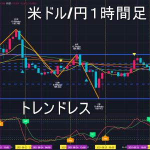 米ドル/円2021年8月26日(木)環境認識