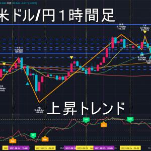 米ドル/円2021年8月27日(金)環境認識