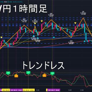 米ドル/円2021年8月31日(火)環境認識