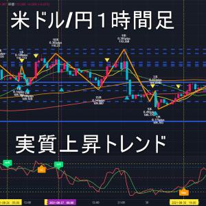 米ドル/円2021年9月1日(水)環境認識