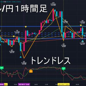 米ドル/円2021年9月3日(金)環境認識