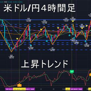 米ドル/円2021年9月8日(水)環境認識