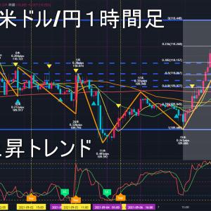 米ドル/円2021年9月9日(木)環境認識