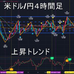 米ドル/円2021年9月10日(金)環境認識