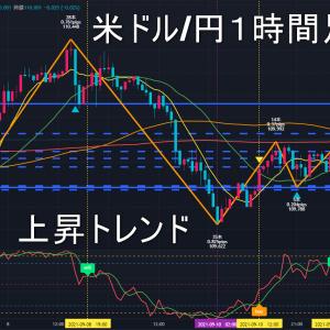 米ドル/円2021年9月14日(火)環境認識