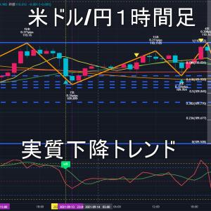 米ドル/円2021年9月15日(水)環境認識