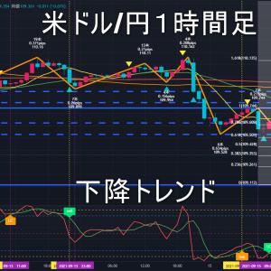 米ドル/円2021年9月16日(木)環境認識